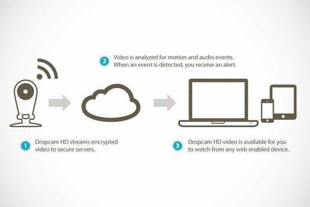 Dropcam - Home Monitoring Wi-Fi Camera (4)