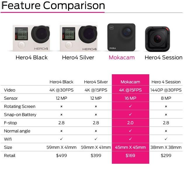 Mokacam - The World's Smallest 4K Camera (2)